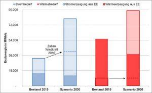 ZREU Energienutzungsplan Bsp. Markt