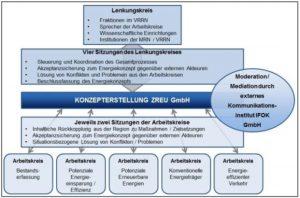 ZREU Klimaschutzkonzept Energiekonzept Metropolregion Rhein-Neckar