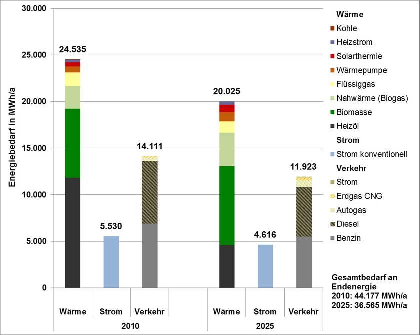 ZREU Integriertes Klimaschutzkonzept Wiesent